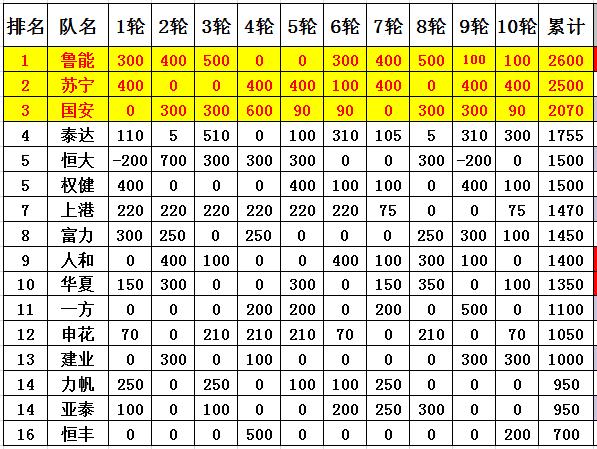 中超奖金榜:国安泰达反超恒大 鲁能第1上港第7