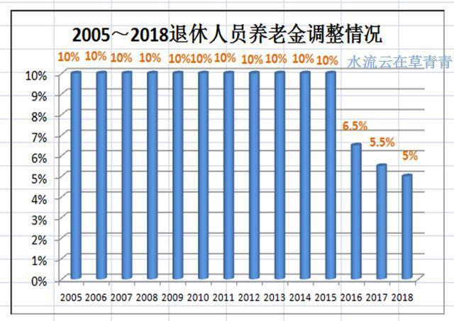 2018年四川成都退休人员的养老金怎样调整?