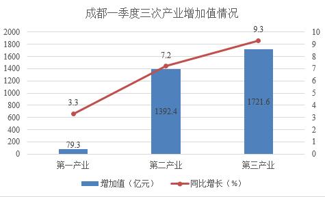 2021年一季度成都gdp预估_2021年一季度成都和杭州GDP已出,成杭之争谁能胜任第五城