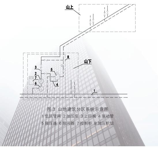 内蒙古天巨鑫全新一代高层建筑直连供暖设备