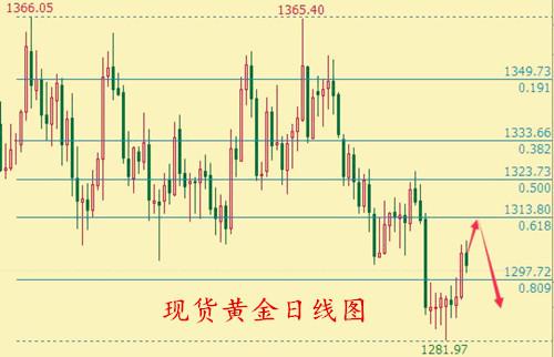 海炜寒:美指攀升打压黄金,原油增产短期下