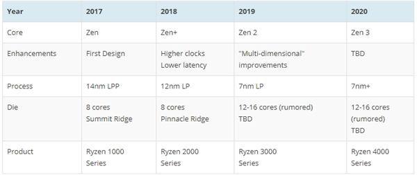 Intel变追赶者?AMD Zen 2被曝12核起步的照片 - 2