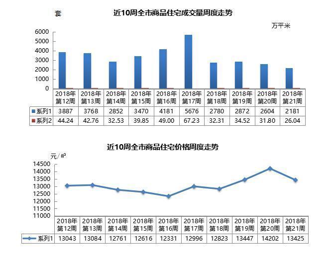 上周青岛新房成交2181套创新低 均价每平米降777元