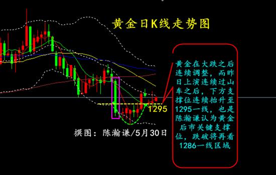 陈瀚谦:与美元同步,黄金低点抬升1295支撑