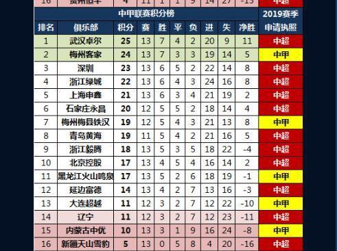 曝2019中超中甲准入制 梅州领衔5中甲队无法冲超