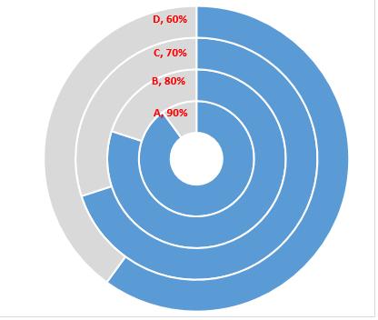 多层圆环图插图(5)