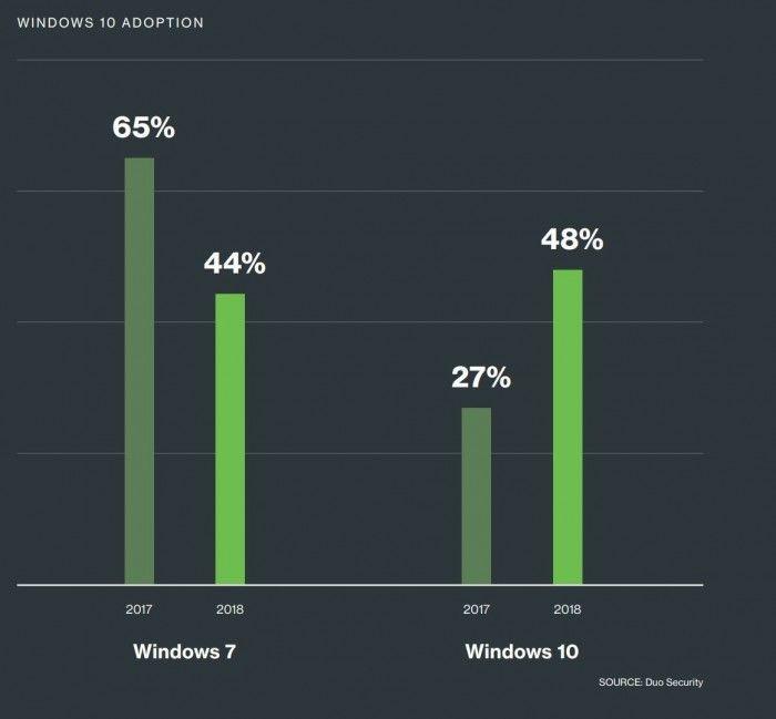 Windows10在企业中的适配率首次超过Windows7的照片 - 2