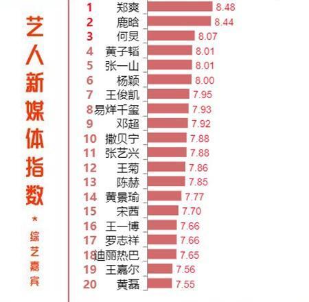最受欢迎综艺嘉宾郑爽登顶,张一山排第五,何炅不及他