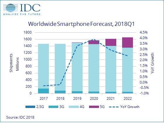 智能手机2018年继续跌:5G时代再爆发的照片 - 2