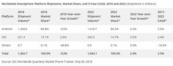 智能手机2018年继续跌:5G时代再爆发的照片 - 3