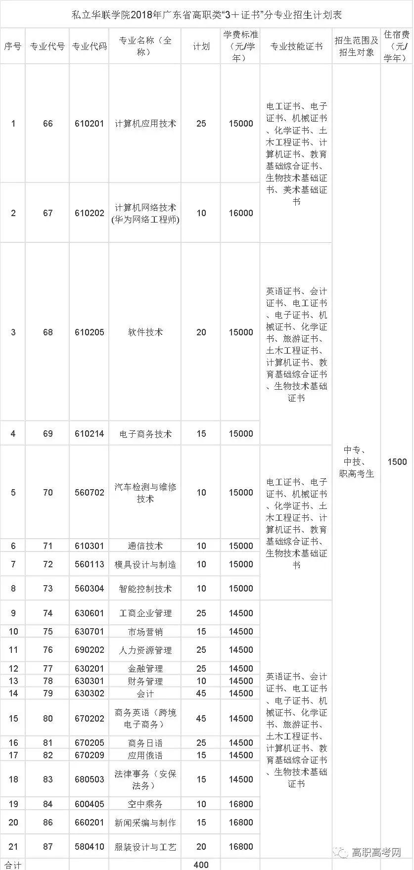 """私立华联学院2018年广东省高职类""""3+证书""""分专业招生计划表"""