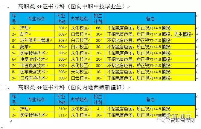 广州卫生职业技术学院2018年高职高考志愿填报招生录取专业代码表