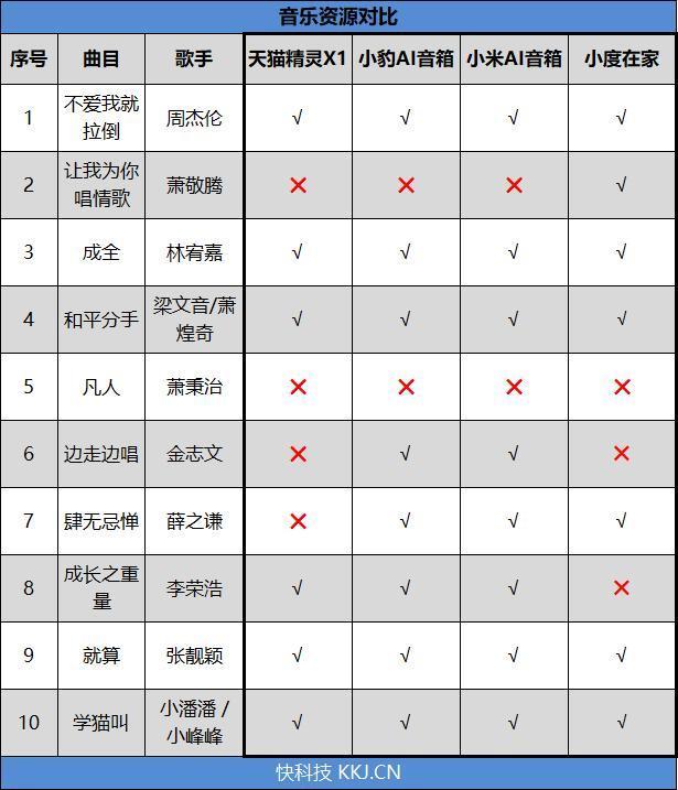 2018智能音箱大横评:最火4款全部到齐!的照片 - 17