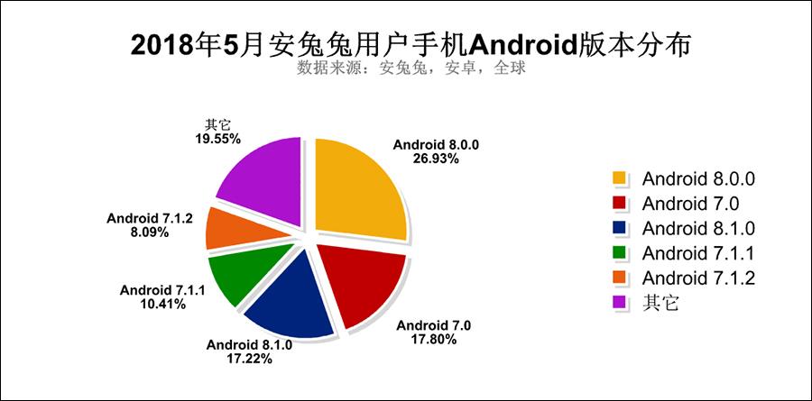"""大数据告诉你用哪个安卓版本的最多 看看你是否拖了""""后腿"""""""