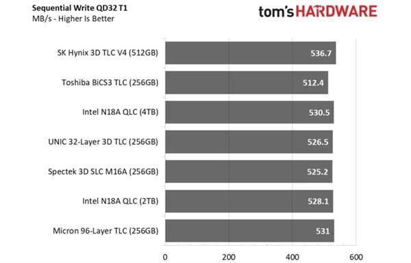 紫光TLC+联芸主控SSD测试:100%国产 性能不输原厂的照片 - 4