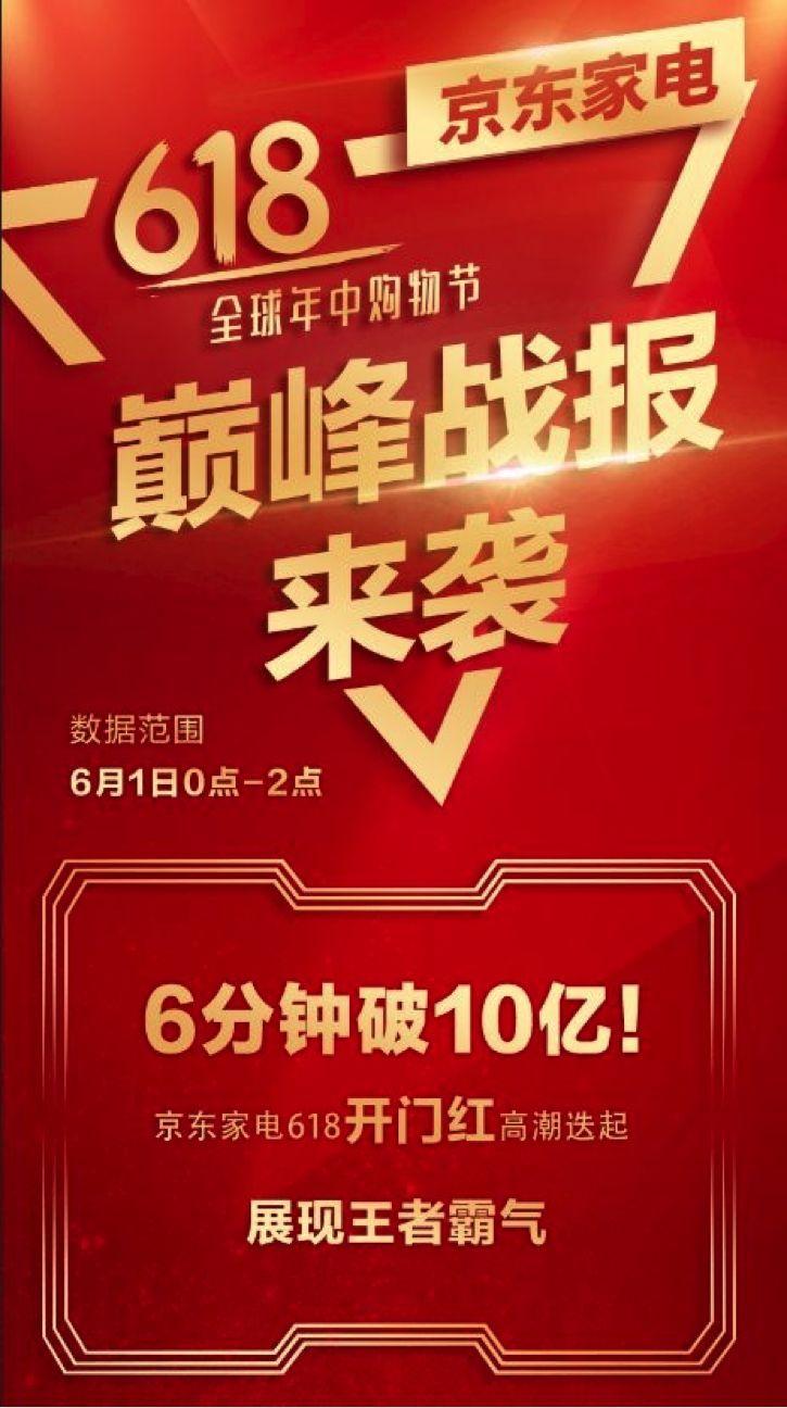 """618尚未""""盖棺"""":但京东家电行业第一已定论首发"""
