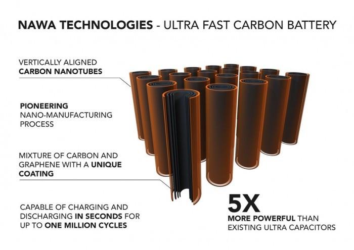 电动汽车将迎电池革命:快充比加油快3倍 寿命100万次循环