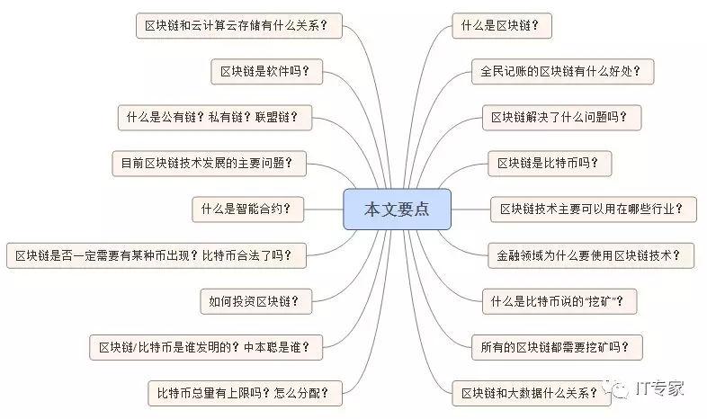 区块链最新知识点解析(经典收藏)