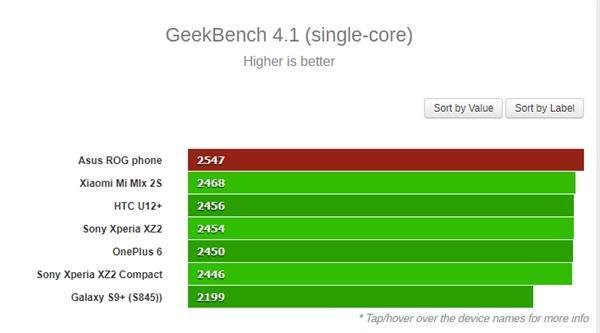 """2.96GHz""""鸡血版""""骁龙845:华硕ROG游戏手机性能彪悍的照片 - 3"""