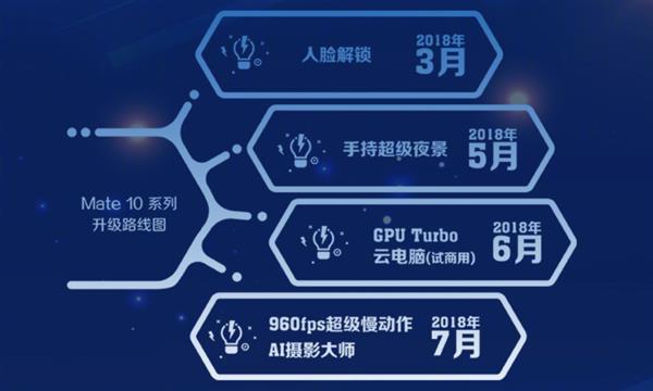 首款搭载GPU Turbo的华为手机!Mate 10系列再增值的照片 - 6