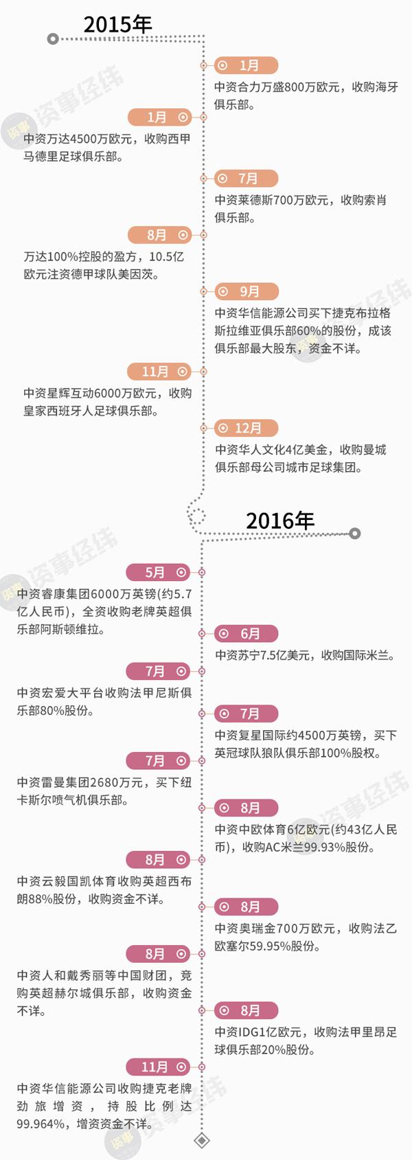"""足球背后的中国资本,从""""过度消费""""到体育产业的全面崛起"""