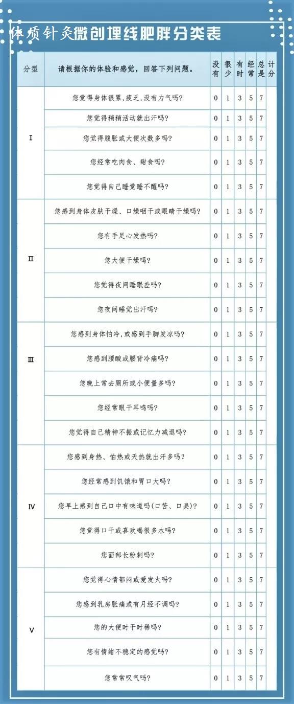 针灸微创埋线肥胖分类表