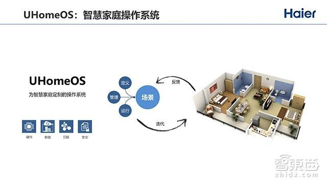 2000+个智能单品,向物联网转型的海尔如何突围全屋智能战局?-焦点中国网