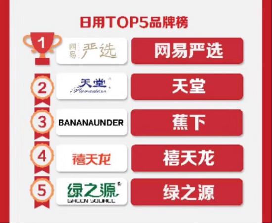 """""""绿之源""""京东618口碑销量双收,荣登京东日用TOP5品牌榜"""