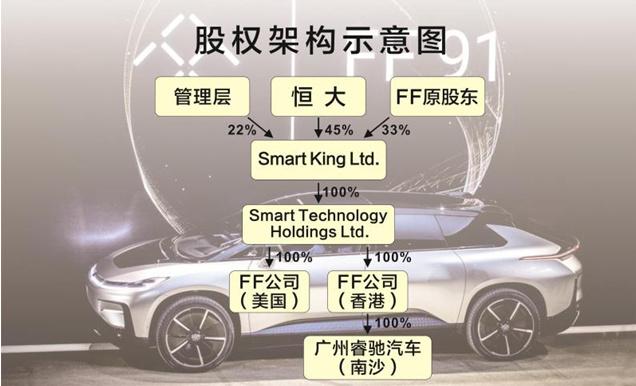 FF宣布完成20亿美元首轮融资 创始人贾跃亭任CEO的照片 - 3
