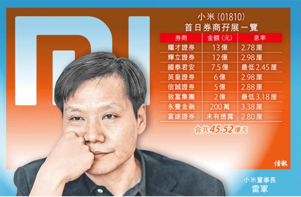 小米首日公开认购表现平淡 李嘉诚投资3000万美元的照片 - 1