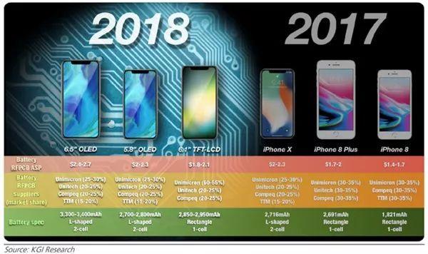 9月发!3款新iPhone齐曝光:最大6.5寸、起步价亲民的照片 - 1