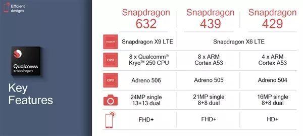 高通发布3颗新骁龙处理器:首用12nm、GPU性能增50%的照片 - 2