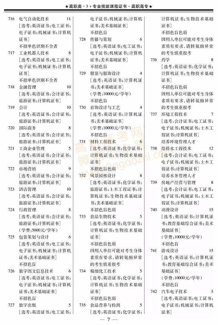 """2018年高职高考""""3+证书""""招生专业目录发布!"""