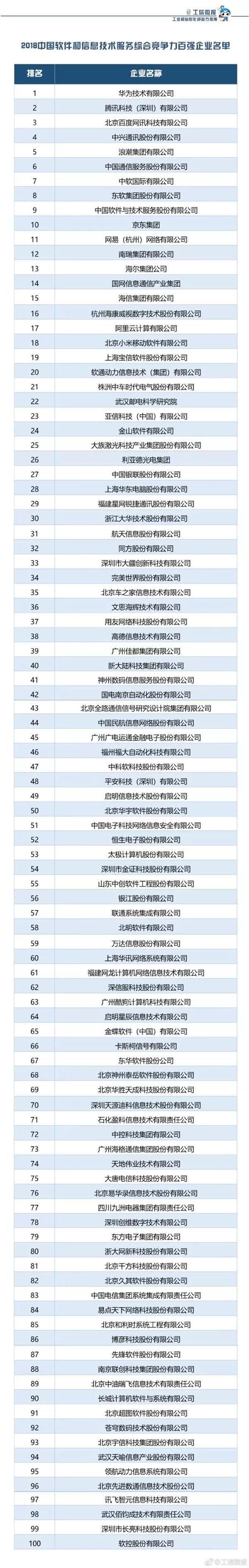 工信部发布!中国软件最强企业是它:腾讯第二的照片 - 2