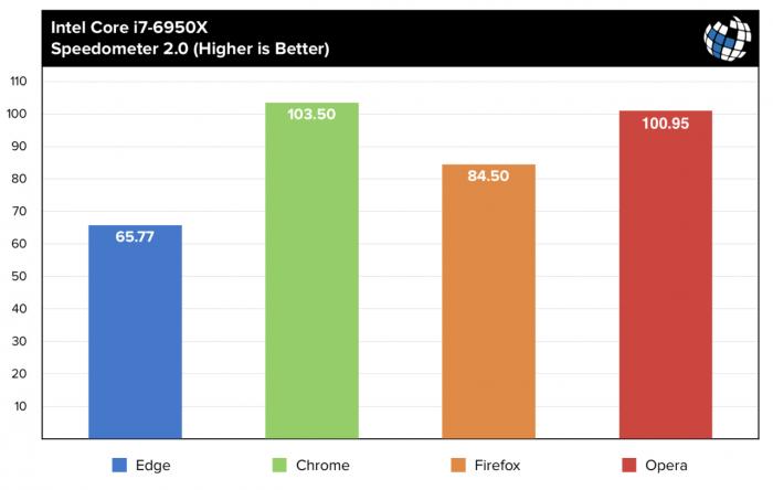 微软公布数据称Edge浏览器性能超Chrome 22% 遭媒体质疑的照片 - 2