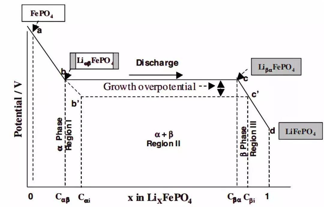 气调贮存原料的原理