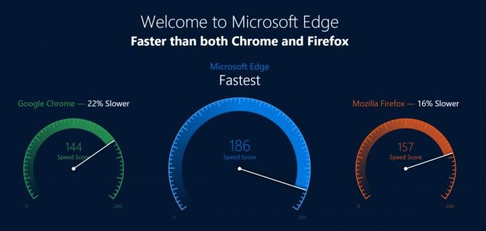 微软公布数据称Edge浏览器性能超Chrome 22% 遭媒体质疑的照片 - 1
