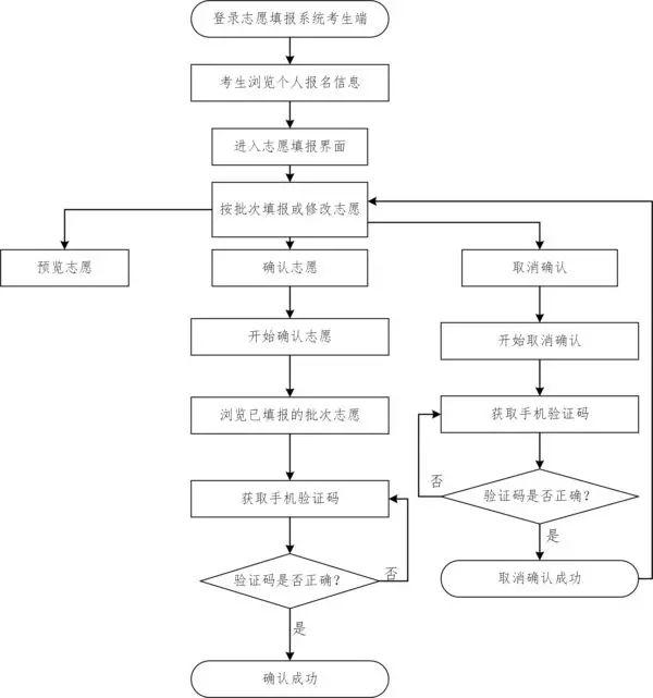 高考志愿确认后不满意怎么修改?广东省普通高校招生志愿确认流程及操作说明