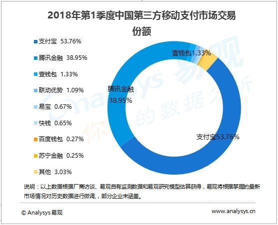 易观一季度移动支付报告出炉 苏宁支付位居行业第八