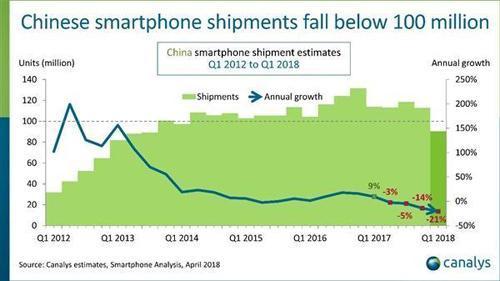 从红海市场搏出位,手机行业的支点已然发生剧变