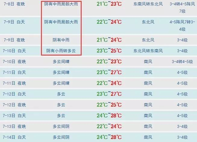 最新!大雨今夜到青岛!预报有雷电+局部暴雨+阵风7级海上9级