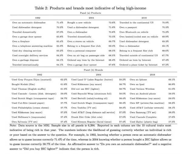 研究:iPhone用户最可能为高收入人群的照片 - 3