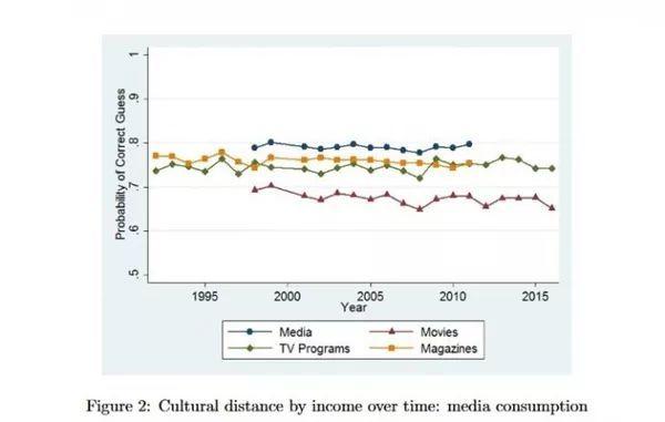 研究:iPhone用户最可能为高收入人群的照片 - 2