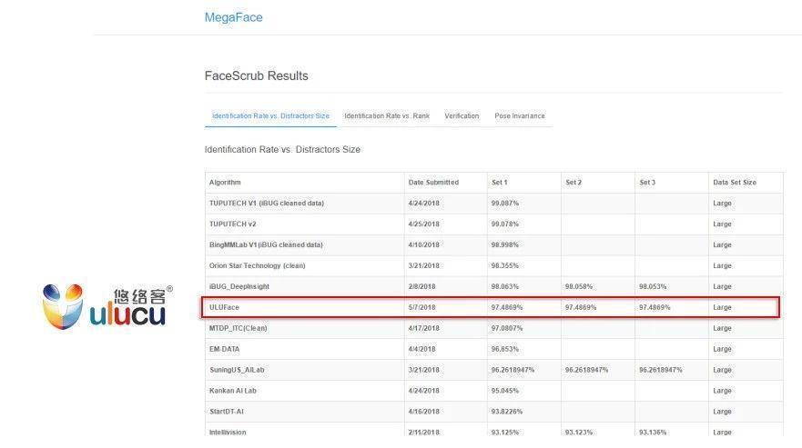 悠络客人脸识别技术在MegaFace排名中冲入全球公司前五!
