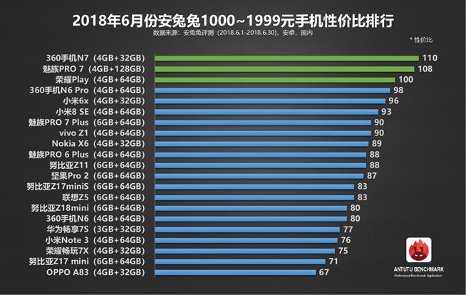 安兔兔6月安卓手机性价比榜单:一加6领跑旗舰机 红米千元机称霸的照片 - 3