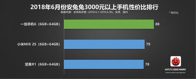 安兔兔6月安卓手机性价比榜单:一加6领跑旗舰机 红米千元机称霸的照片 - 5
