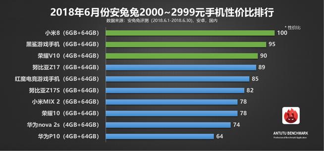 安兔兔6月安卓手机性价比榜单:一加6领跑旗舰机 红米千元机称霸的照片 - 4