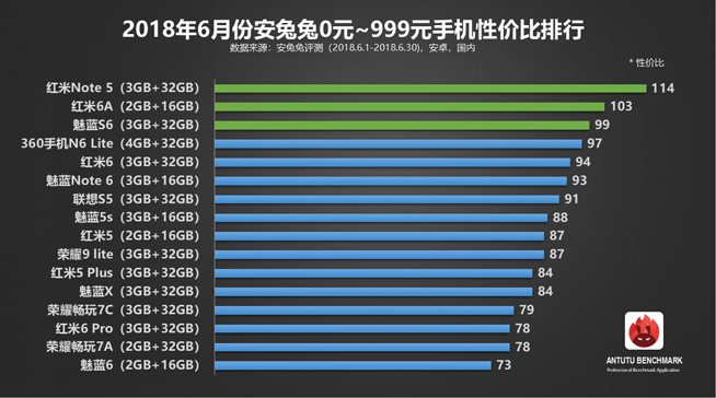 安兔兔6月安卓手机性价比榜单:一加6领跑旗舰机 红米千元机称霸的照片 - 2
