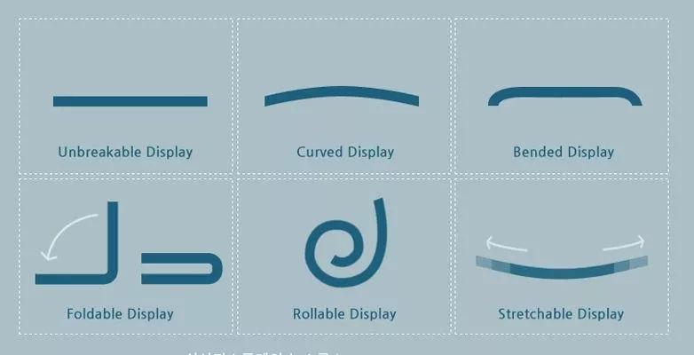 柔性显示屏的制造揭秘,折叠屏,曲面屏你都了解多少知识?