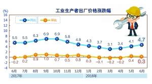6月工业生产者出厂价格同比上涨4.7%